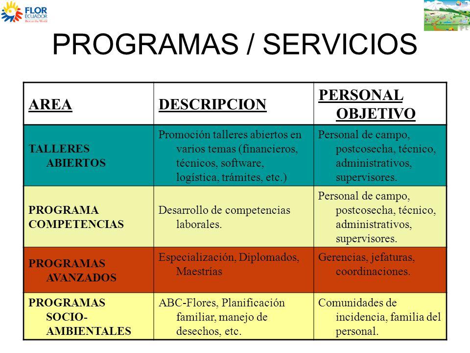 PROGRAMAS / SERVICIOS AREA DESCRIPCION PERSONAL OBJETIVO