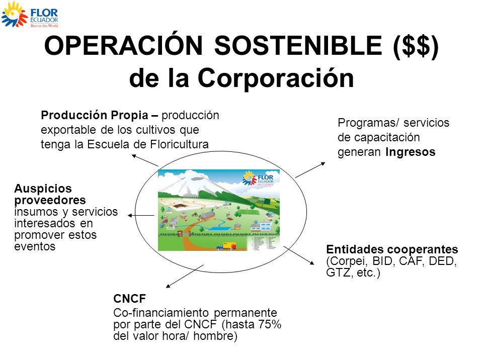 OPERACIÓN SOSTENIBLE ($$) de la Corporación