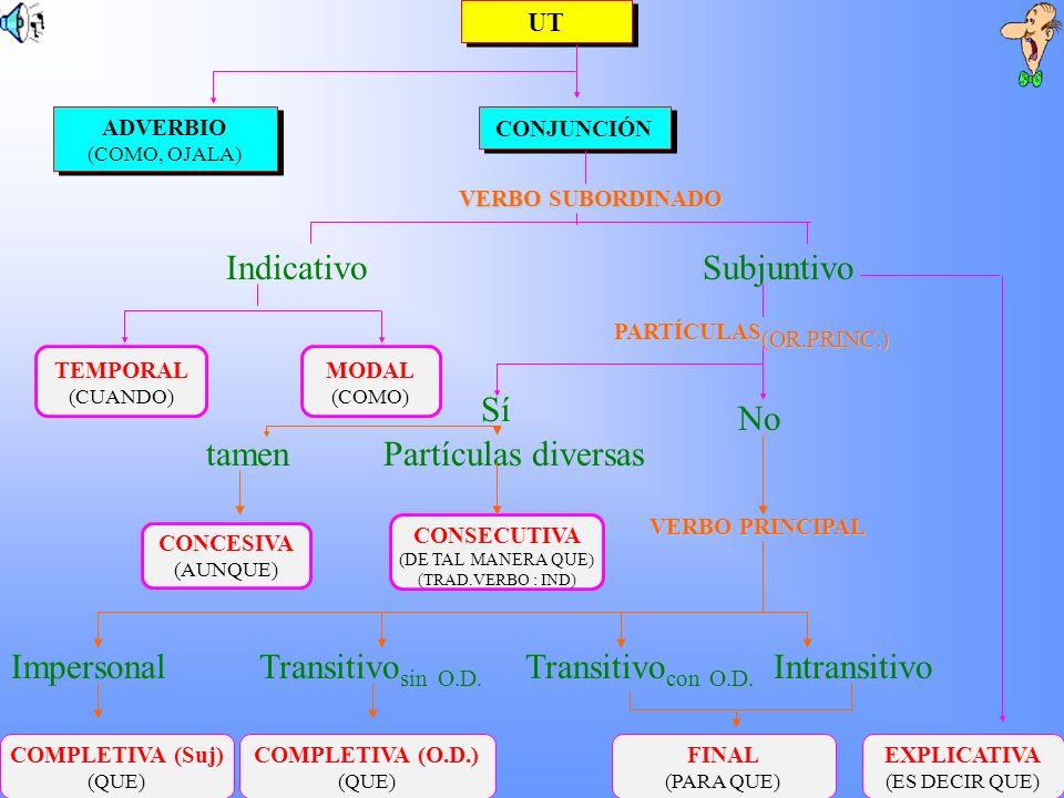 Indicativo Subjuntivo Sí No tamen Partículas diversas Impersonal
