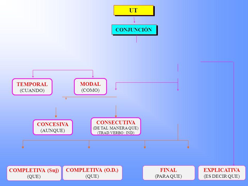 UT CONJUNCIÓN TEMPORAL MODAL CONSECUTIVA CONCESIVA COMPLETIVA (Suj)