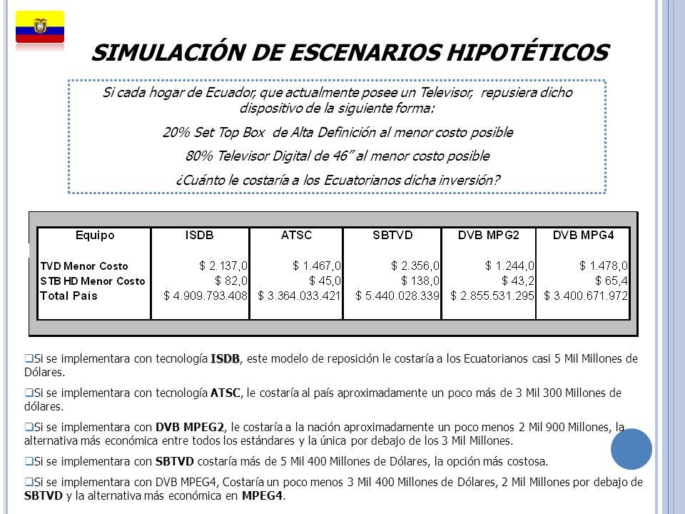 SIMULACIÓN DE ESCENARIOS HIPOTÉTICOS