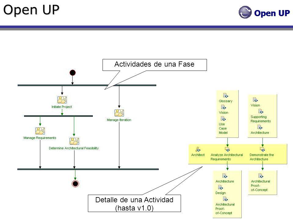 Open UP Actividades de una Fase Detalle de una Actividad (hasta v1.0)