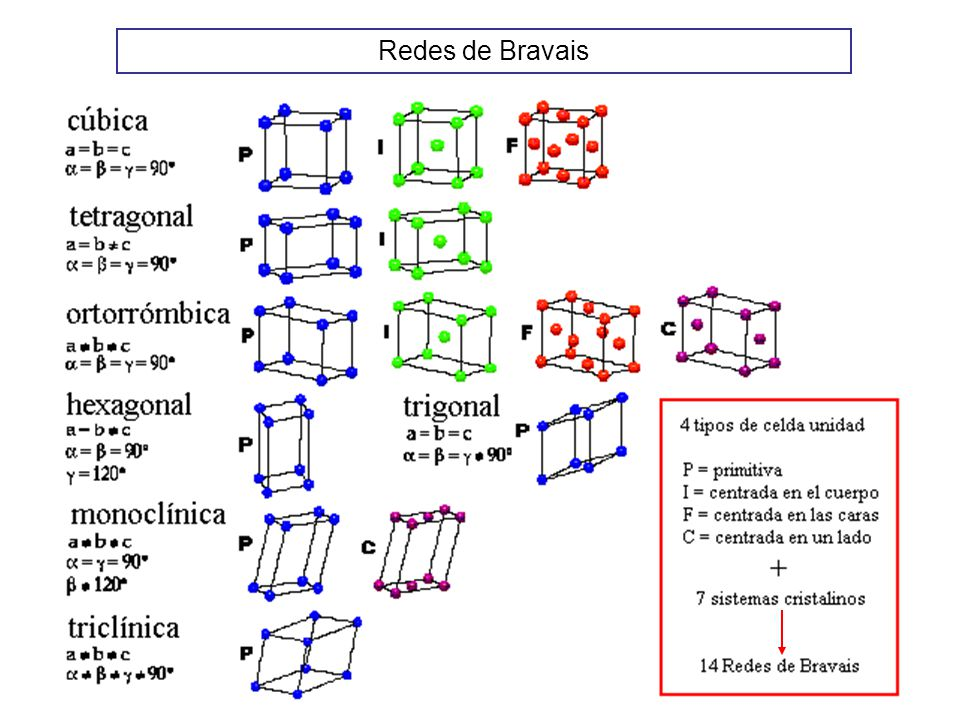 Category Bravais lattices - Wikimedia Commons