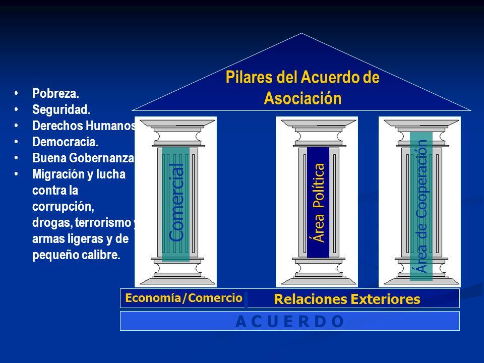 Pilares del Acuerdo de Asociación