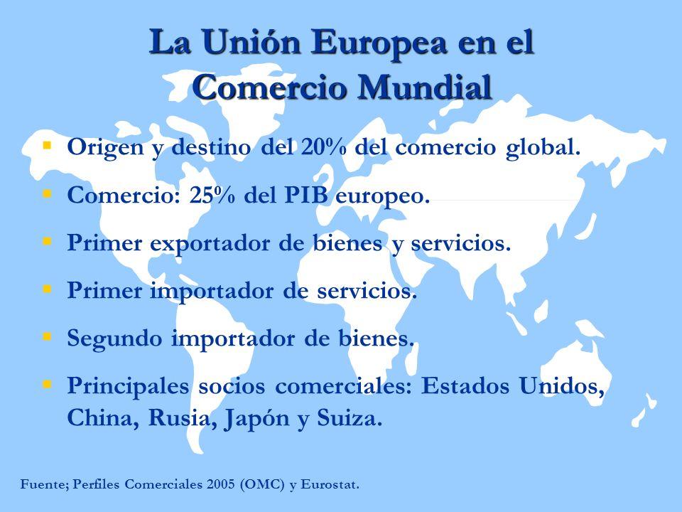 La Unión Europea en el Comercio Mundial