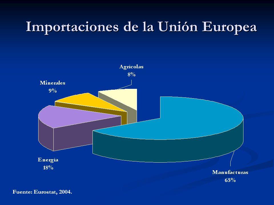 Importaciones de la Unión Europea