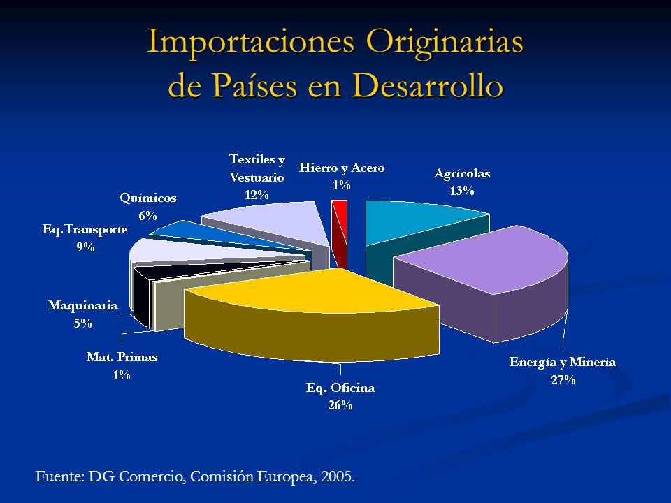 Importaciones Originarias de Países en Desarrollo