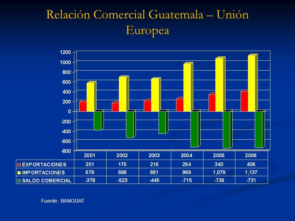 Relación Comercial Guatemala – Unión Europea