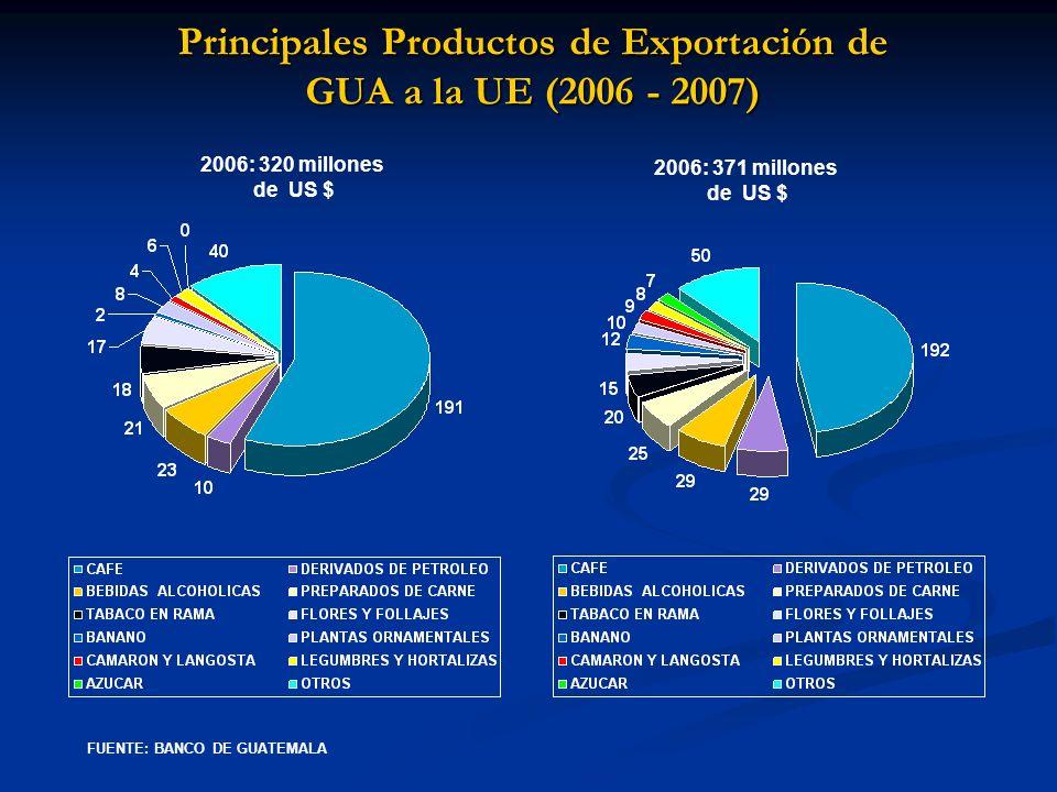 Principales Productos de Exportación de GUA a la UE (2006 - 2007)