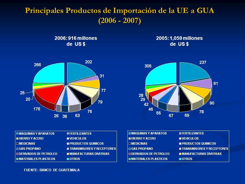 Principales Productos de Importación de la UE a GUA (2006 - 2007)