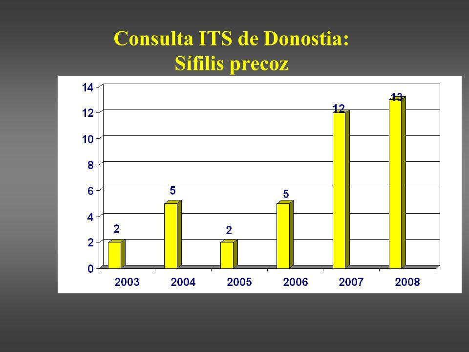 Consulta ITS de Donostia: Sífilis precoz