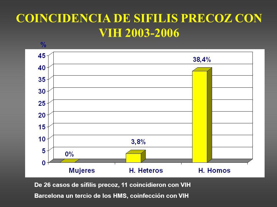 COINCIDENCIA DE SIFILIS PRECOZ CON VIH 2003-2006