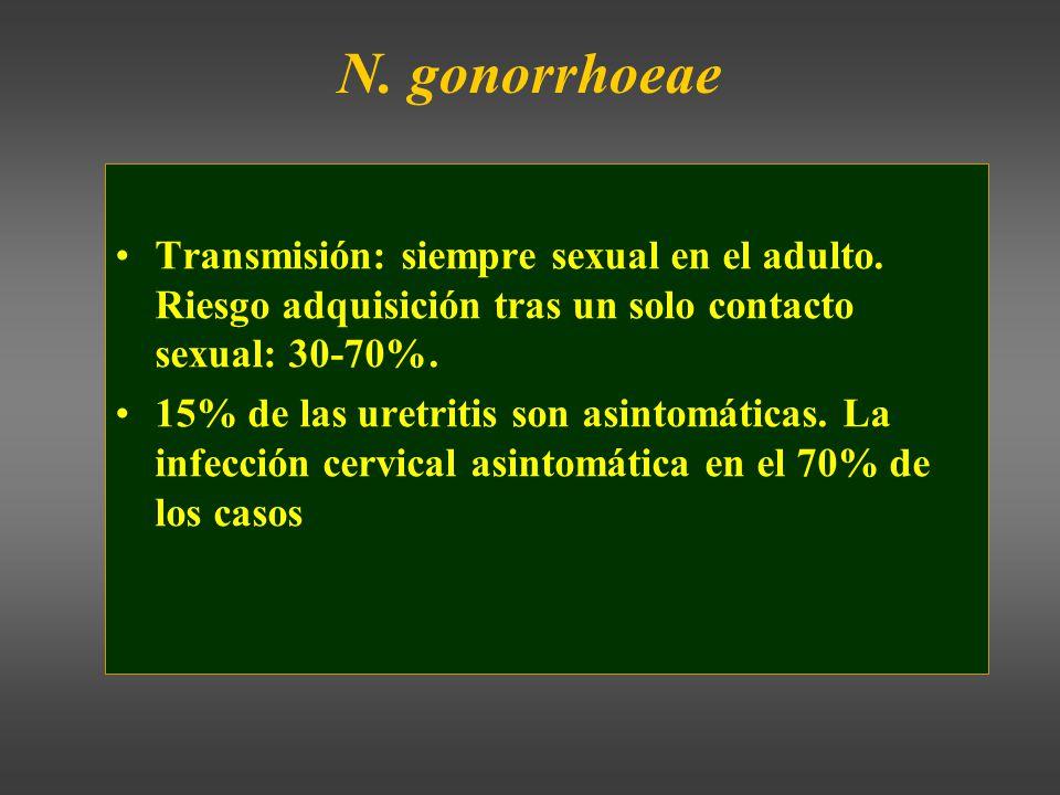 N. gonorrhoeae Transmisión: siempre sexual en el adulto. Riesgo adquisición tras un solo contacto sexual: 30-70%.