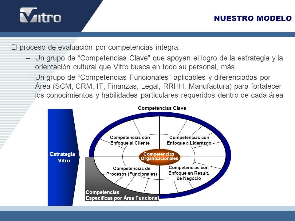 Procesos (Funcionales) Competencias con Enfoque a Liderazgo