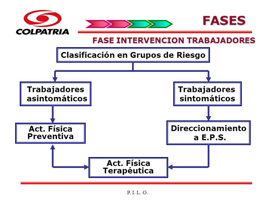 Clasificación en Grupos de Riesgo Act. Física Terapéutica