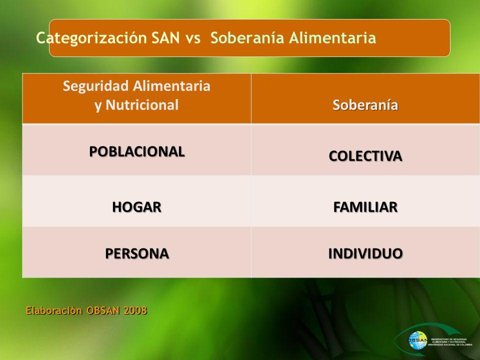 Categorización SAN vs Soberanía Alimentaria