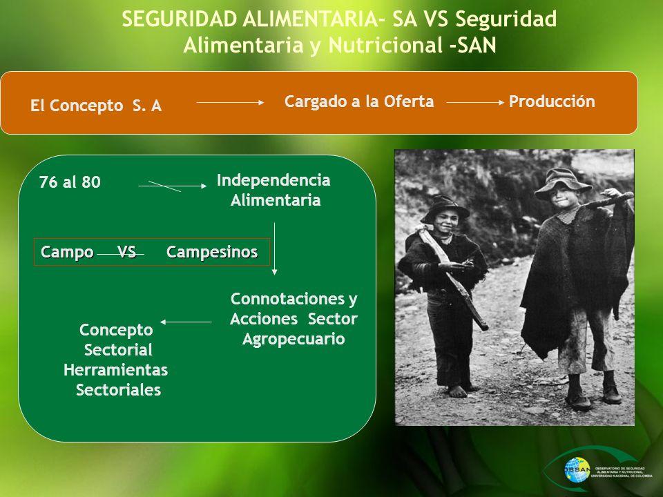 SEGURIDAD ALIMENTARIA- SA VS Seguridad Alimentaria y Nutricional -SAN
