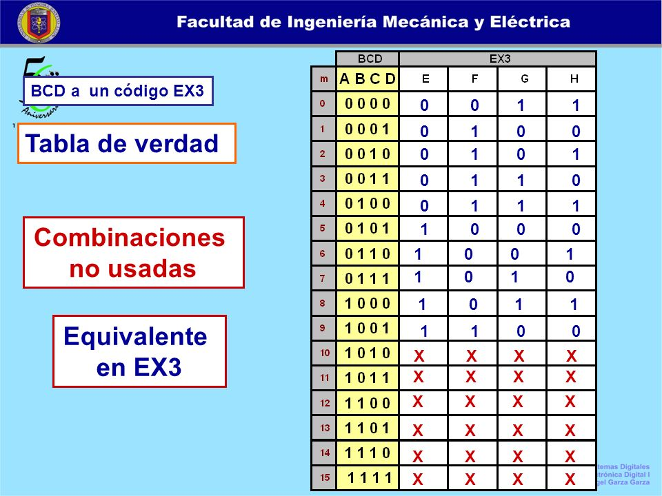 Combinaciones no usadas Equivalente en EX3