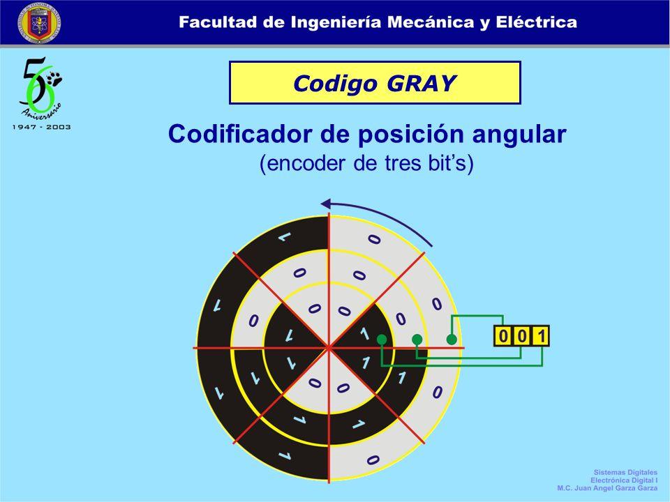 Codificador de posición angular (encoder de tres bit's)