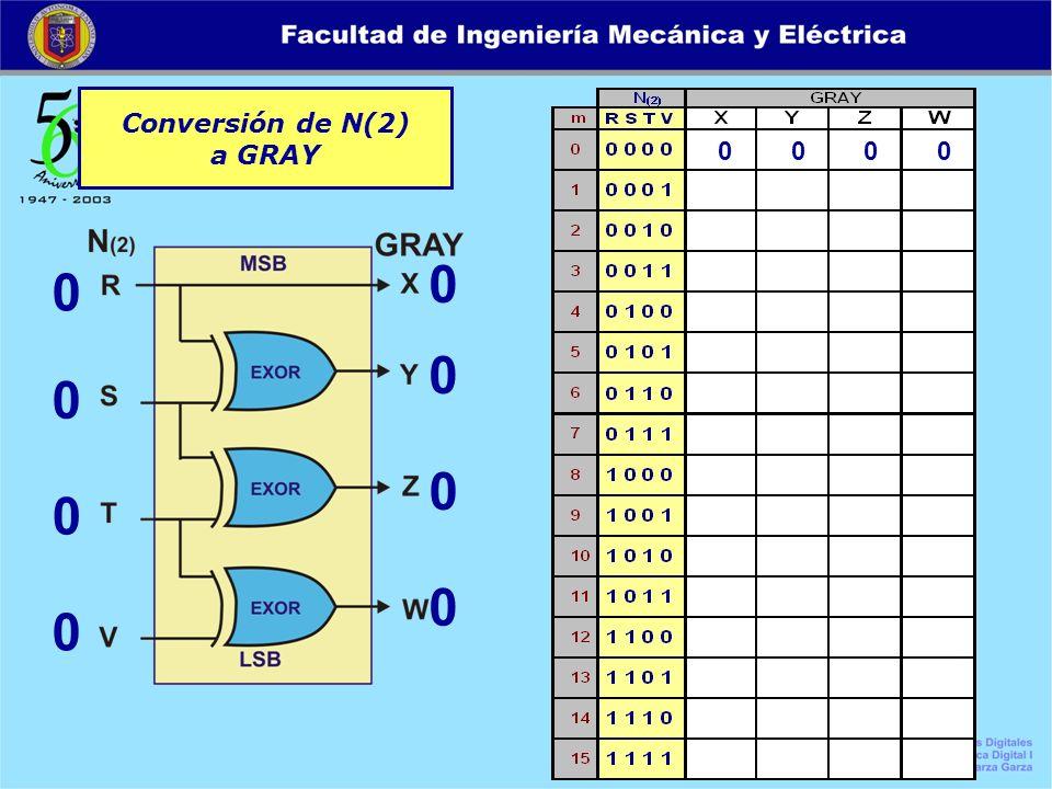 Conversión de N(2) a GRAY
