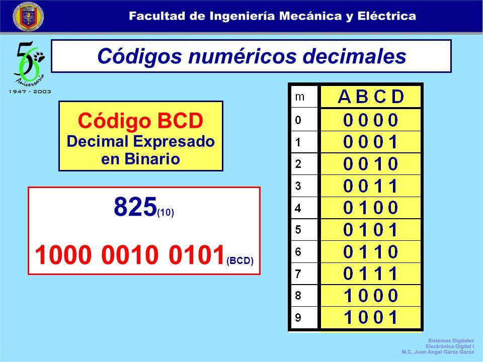 Códigos numéricos decimales Decimal Expresado en Binario