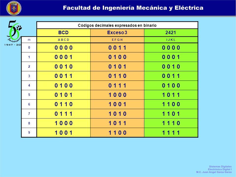 Códigos decimales expresados en binario