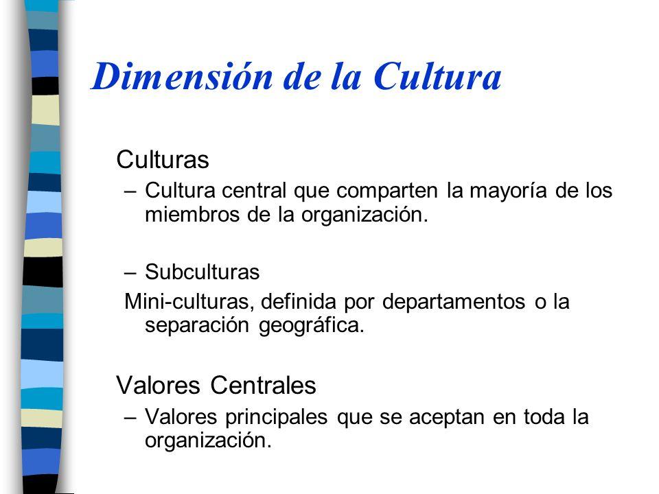 Dimensión de la Cultura