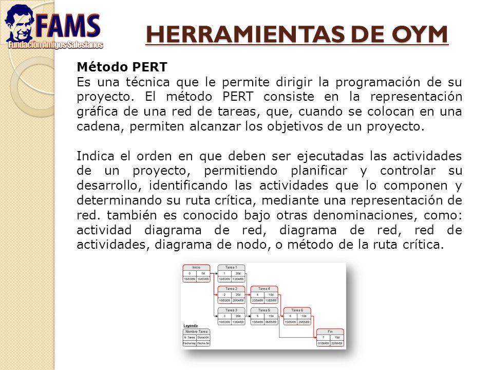 HERRAMIENTAS DE OYM Método PERT