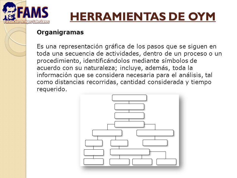 HERRAMIENTAS DE OYM Organigramas