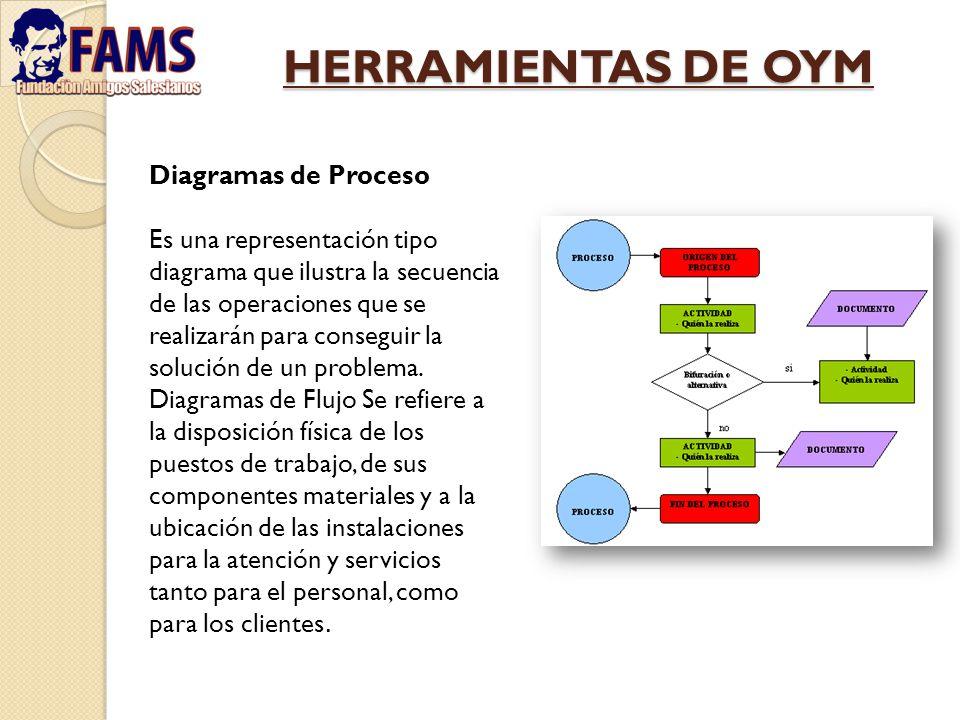 HERRAMIENTAS DE OYM Diagramas de Proceso