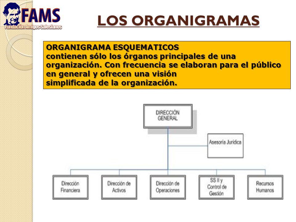 LOS ORGANIGRAMAS ORGANIGRAMA ESQUEMATICOS
