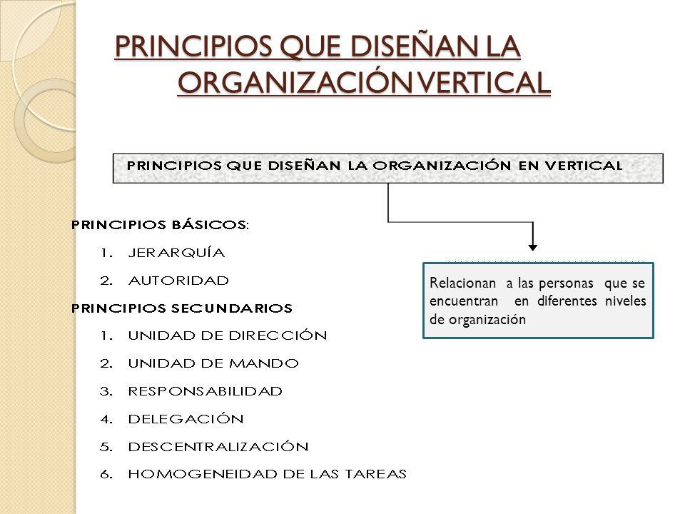 PRINCIPIOS QUE DISEÑAN LA ORGANIZACIÓN VERTICAL