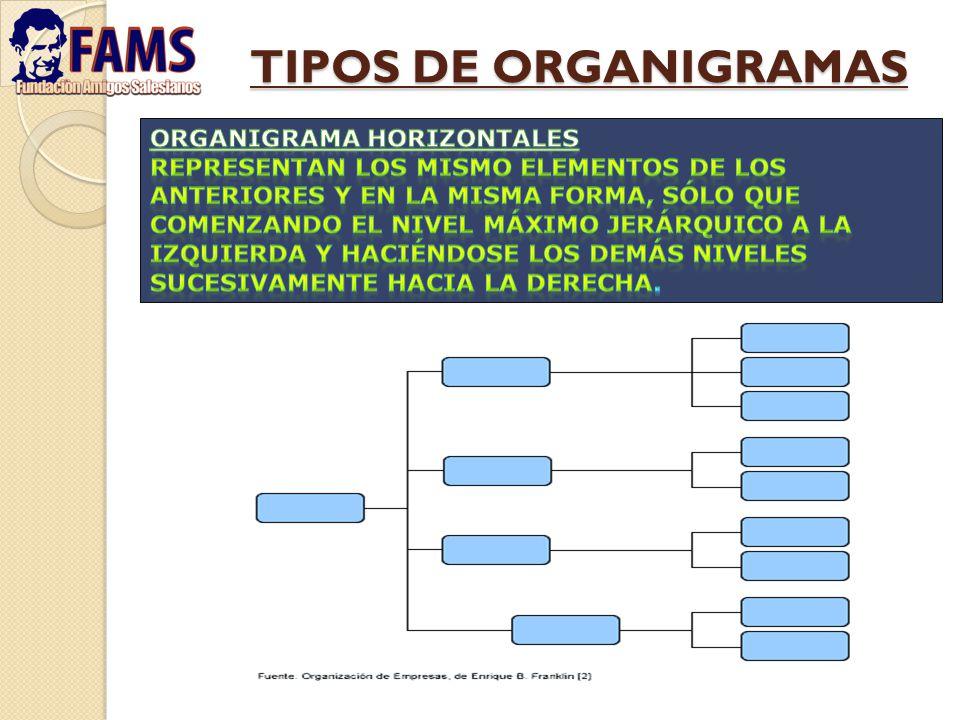 TIPOS DE ORGANIGRAMAS ORGANIGRAMA HORIZONTALES