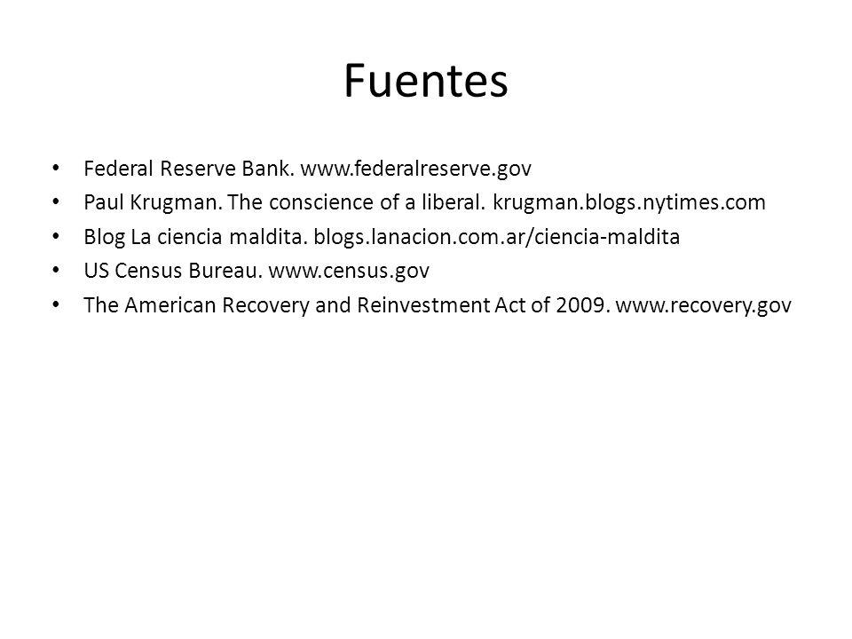 Fuentes Federal Reserve Bank. www.federalreserve.gov