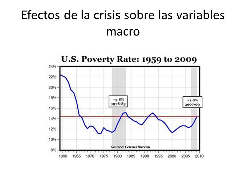 Efectos de la crisis sobre las variables macro