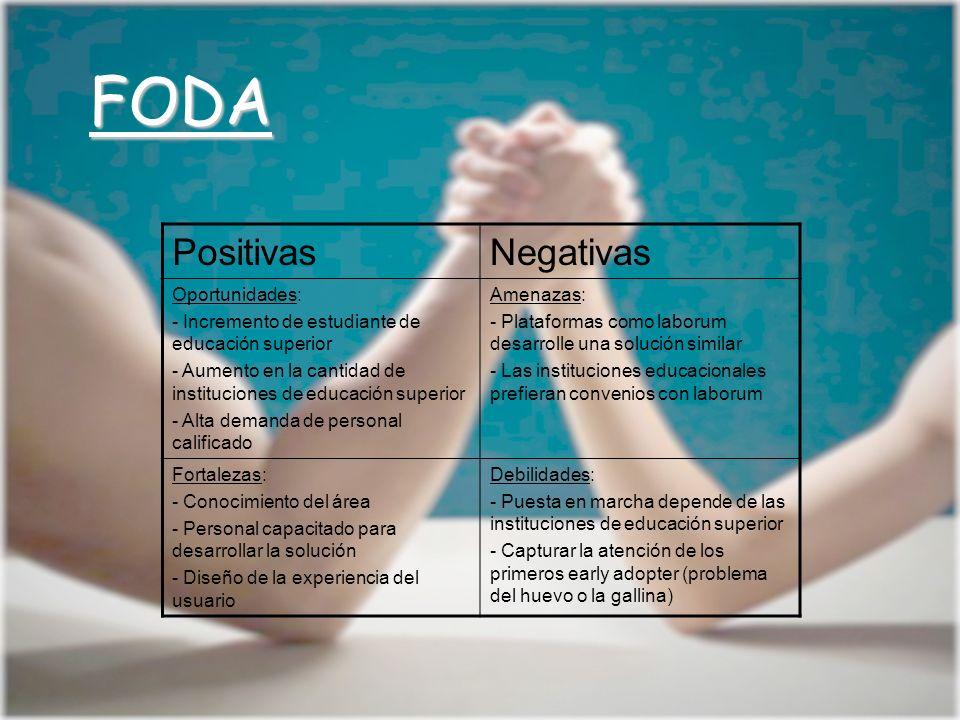 FODA Positivas Negativas Oportunidades:
