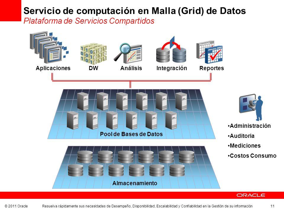 Servicio de computación en Malla (Grid) de Datos Plataforma de Servicios Compartidos