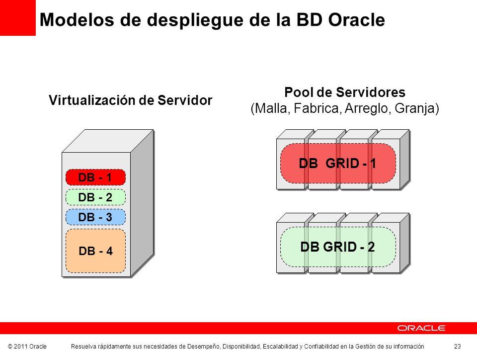 Modelos de despliegue de la BD Oracle