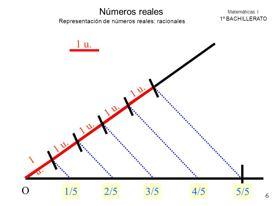 Representación de números reales: racionales