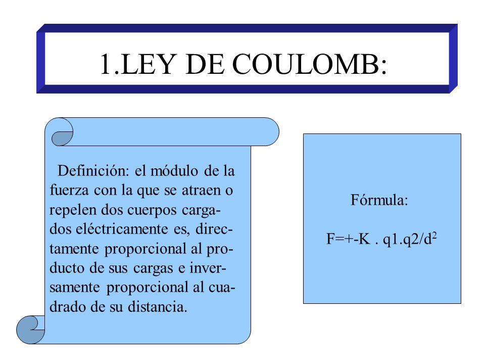 1.LEY DE COULOMB: Definición: el módulo de la