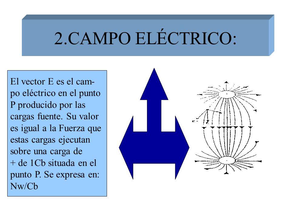 2.CAMPO ELÉCTRICO: El vector E es el cam- po eléctrico en el punto