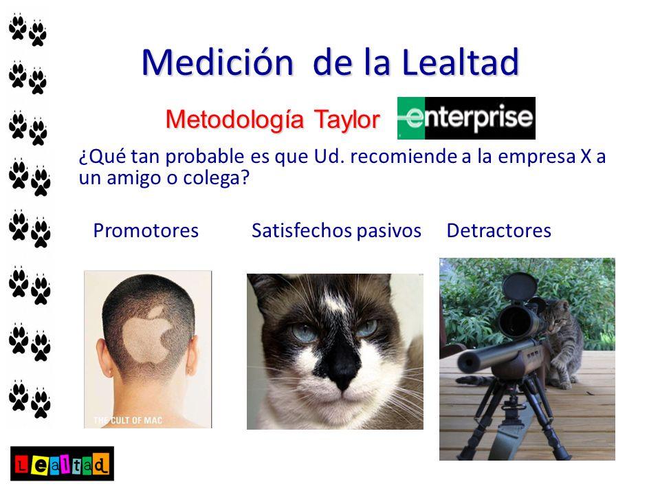 Medición de la Lealtad Metodología Taylor