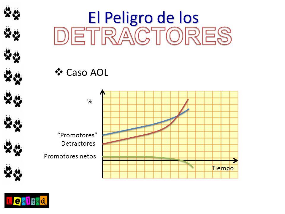 DETRACTORES El Peligro de los Caso AOL % Promotores Detractores