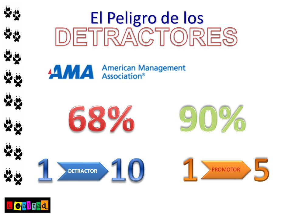 DETRACTORES El Peligro de los 68% 90% 1 10 1 5 DETRACTOR PROMOTOR