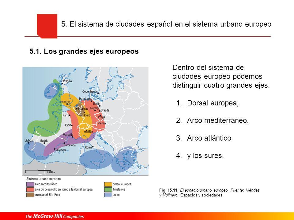 5. El sistema de ciudades español en el sistema urbano europeo