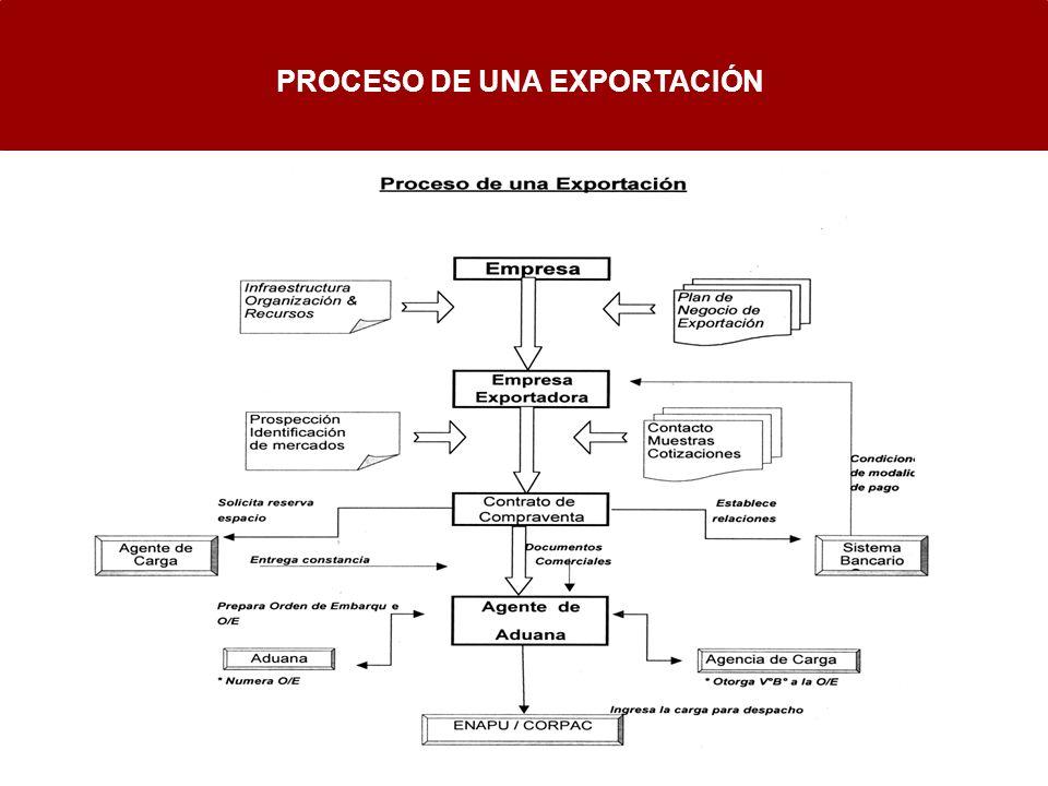 PROCESO DE UNA EXPORTACIÓN