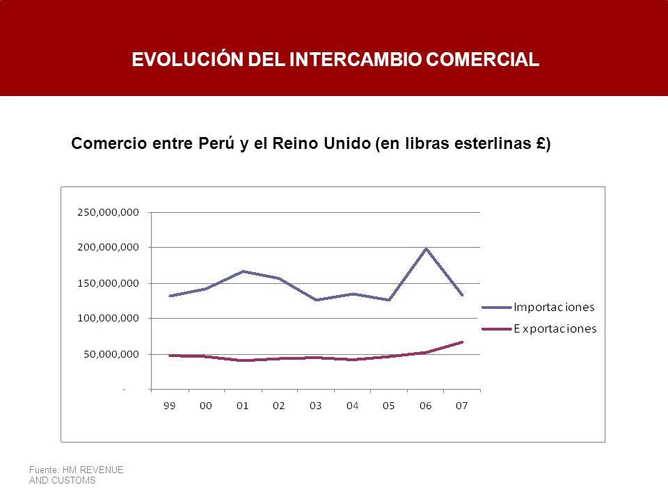 EVOLUCIÓN DEL INTERCAMBIO COMERCIAL