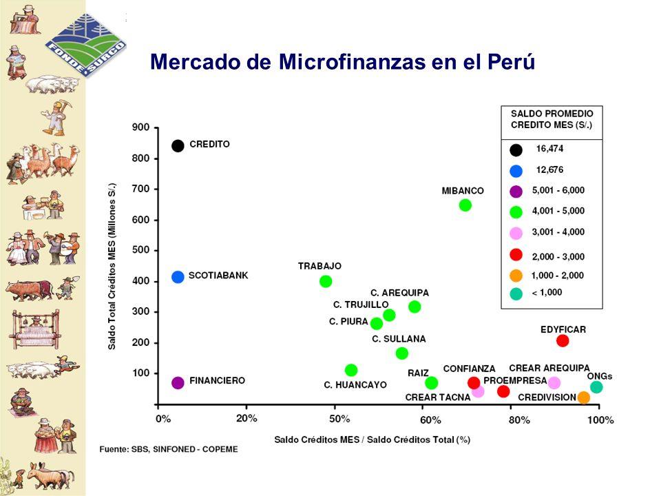 Mercado de Microfinanzas en el Perú