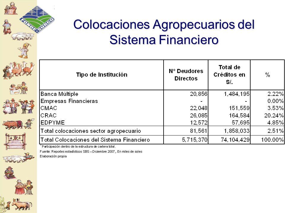 Colocaciones Agropecuarios del Sistema Financiero