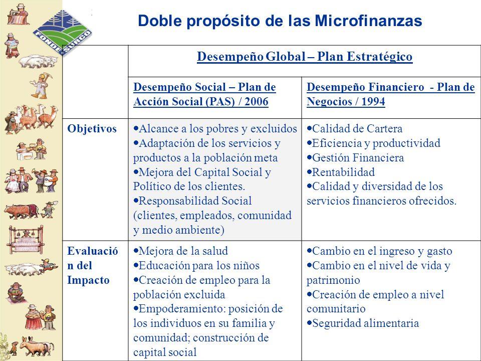 Doble propósito de las Microfinanzas